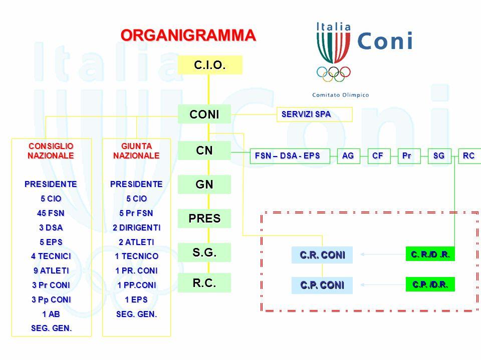 ORGANIGRAMMAC.I.O.CONI CN GN PRES S.G. R.C.
