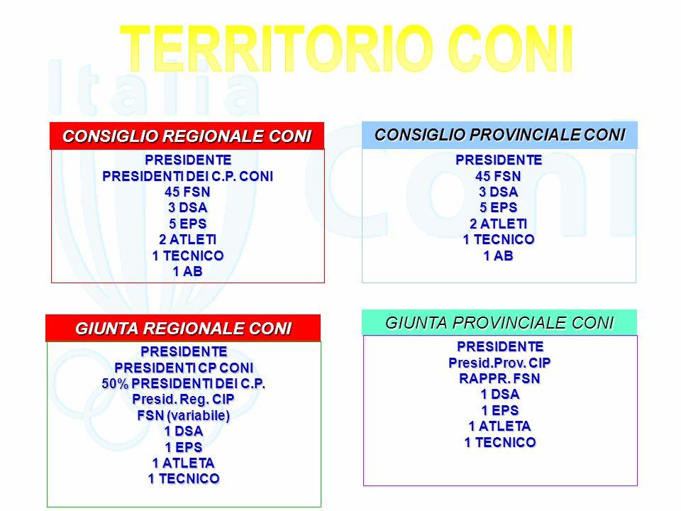 CONSIGLIO REGIONALE CONI PRESIDENTE PRESIDENTI DEI C.P. CONI 45 FSN 3 DSA 5 EPS 2 ATLETI 1 TECNICO 1 AB CONSIGLIO PROVINCIALE CONI PRESIDENTE 45 FSN 3