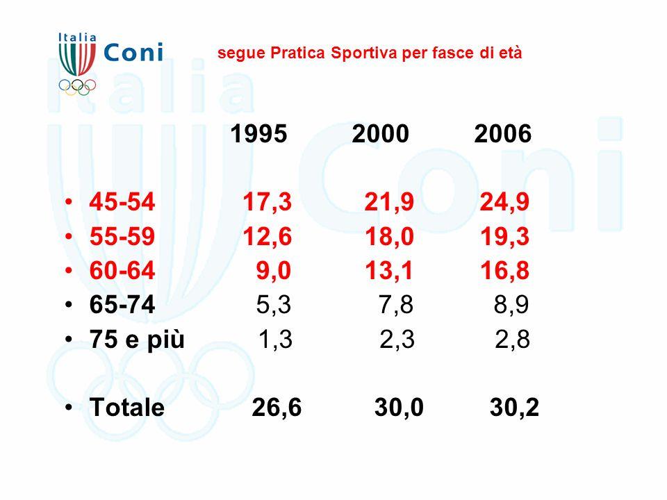 segue Pratica Sportiva per fasce di età 1995 2000 2006 45-54 17,3 21,9 24,9 55-59 12,6 18,0 19,3 60-64 9,0 13,1 16,8 65-74 5,3 7,8 8,9 75 e più 1,3 2,3 2,8 Totale 26,6 30,0 30,2