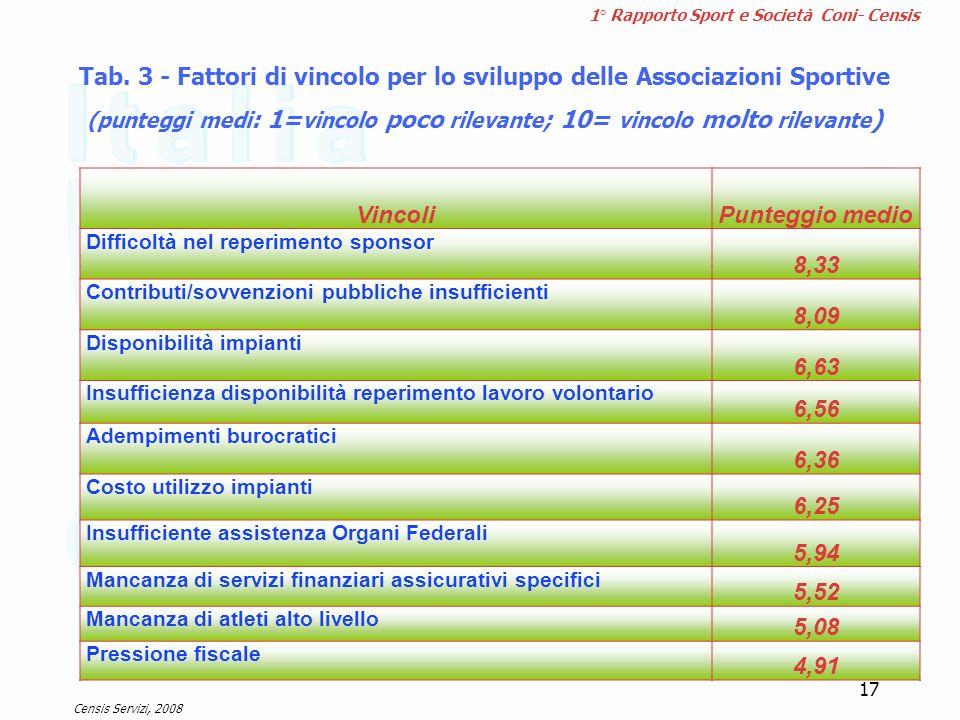 1° Rapporto Sport e Società Coni- Censis VincoliPunteggio medio Difficoltà nel reperimento sponsor 8,33 Contributi/sovvenzioni pubbliche insufficienti
