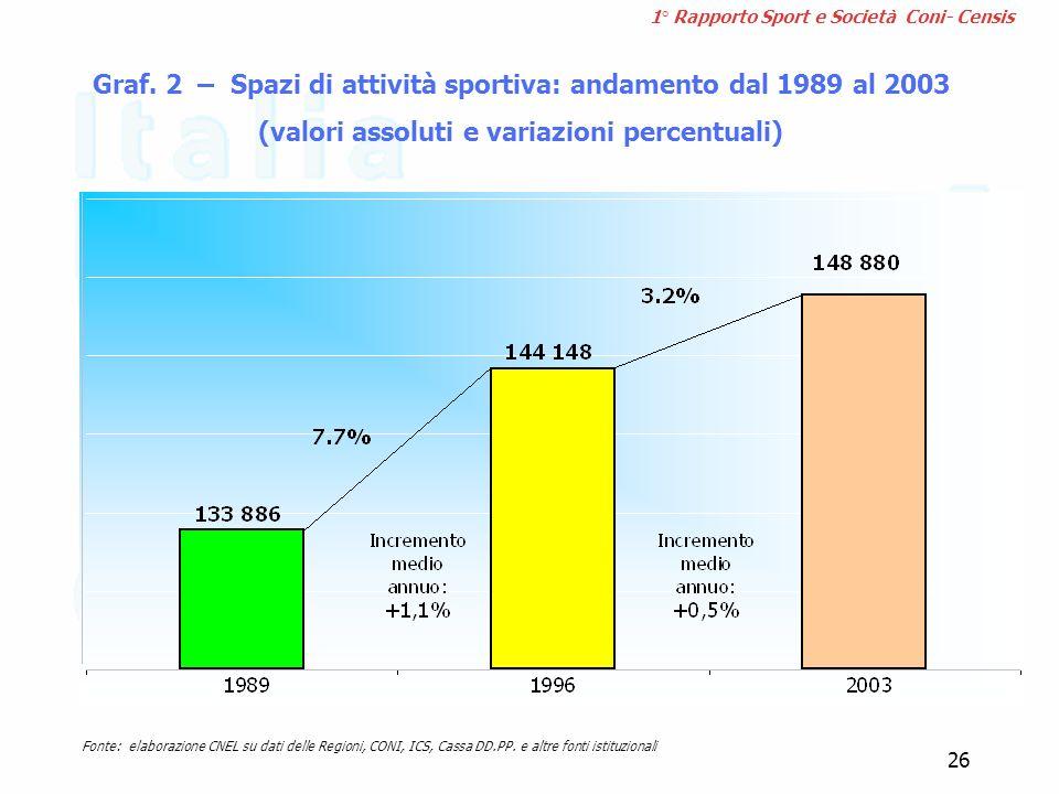 Fonte: elaborazione CNEL su dati delle Regioni, CONI, ICS, Cassa DD.PP. e altre fonti istituzionali 1° Rapporto Sport e Società Coni- Censis Graf. 2 –