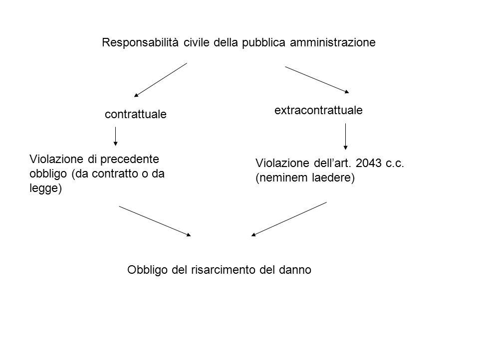 Responsabilità civile della pubblica amministrazione contrattuale extracontrattuale Violazione di precedente obbligo (da contratto o da legge) Violazi