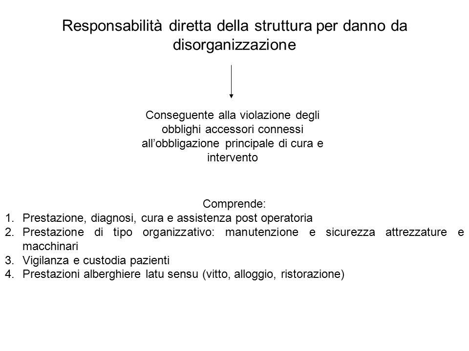 Responsabilità diretta della struttura per danno da disorganizzazione Comprende: 1.Prestazione, diagnosi, cura e assistenza post operatoria 2.Prestazi