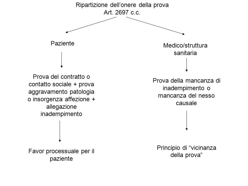 """Paziente Medico/struttura sanitaria Prova della mancanza di inadempimento o mancanza del nesso causale Principio di """"vicinanza della prova"""" Prova del"""