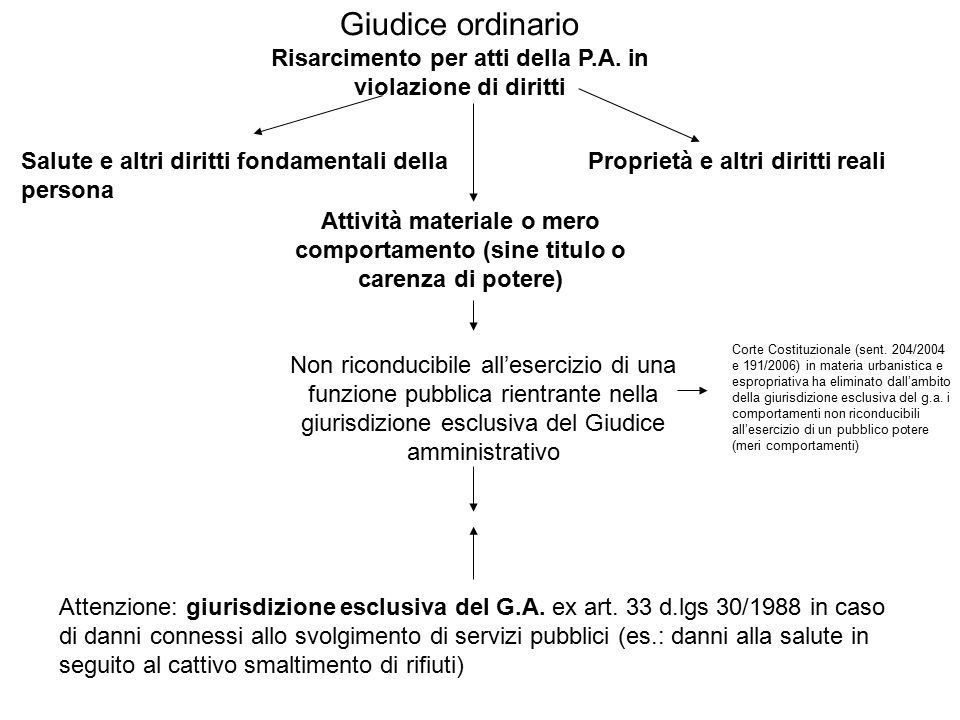 Salute e altri diritti fondamentali della persona Proprietà e altri diritti reali Attenzione: giurisdizione esclusiva del G.A. ex art. 33 d.lgs 30/198