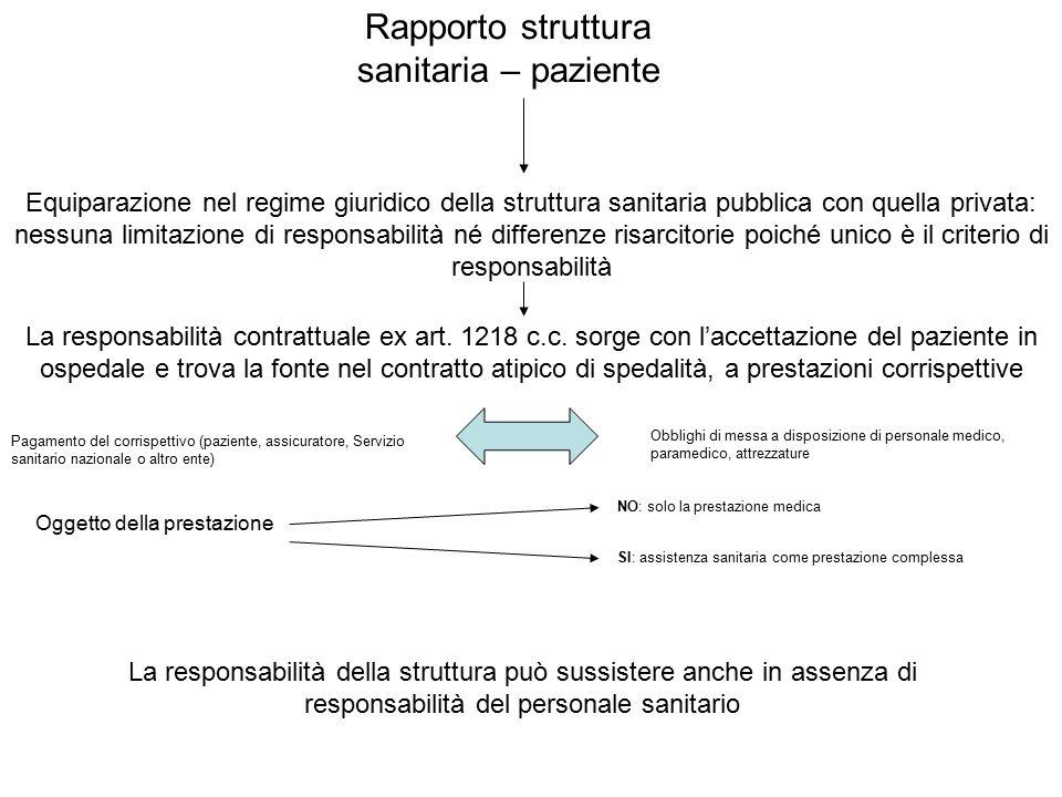 La responsabilità della struttura può sussistere anche in assenza di responsabilità del personale sanitario Rapporto struttura sanitaria – paziente Eq