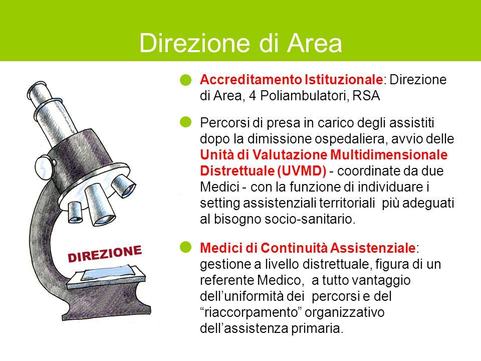Accreditamento Istituzionale: Direzione di Area, 4 Poliambulatori, RSA Percorsi di presa in carico degli assistiti dopo la dimissione ospedaliera, avv