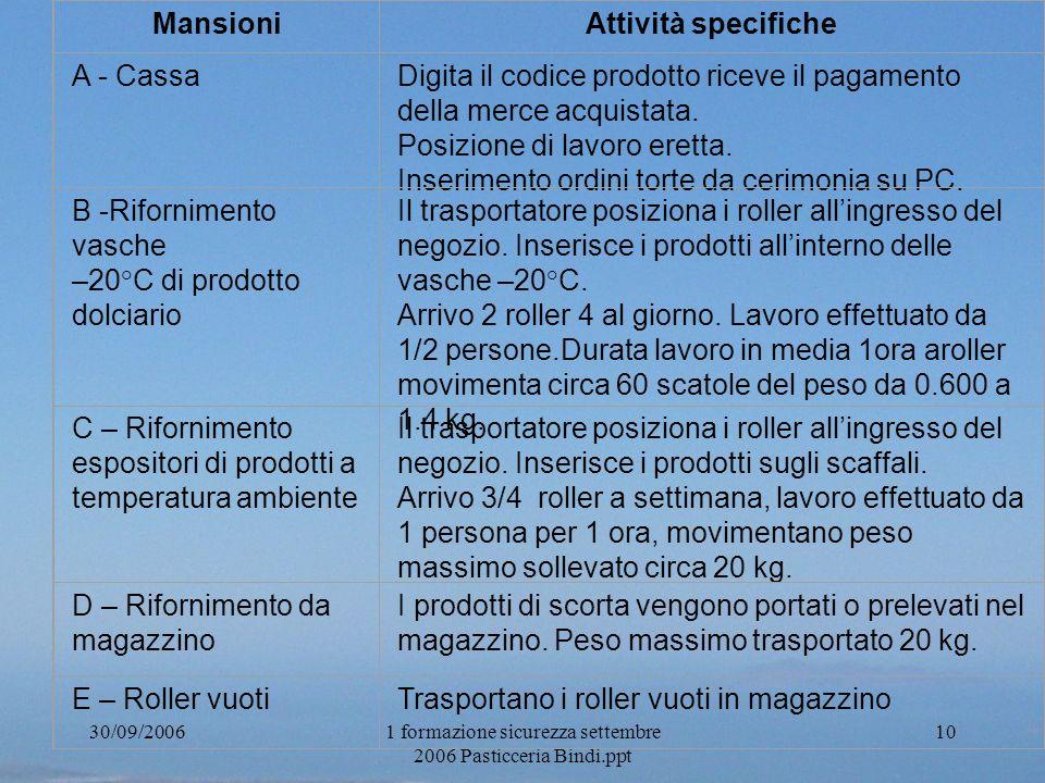 30/09/20061 formazione sicurezza settembre 2006 Pasticceria Bindi.ppt 10 MansioniAttività specifiche A - CassaDigita il codice prodotto riceve il paga