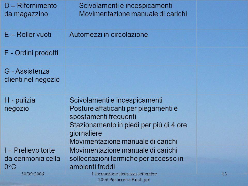 30/09/20061 formazione sicurezza settembre 2006 Pasticceria Bindi.ppt 13 D – Rifornimento da magazzino Scivolamenti e incespicamenti Movimentazione ma