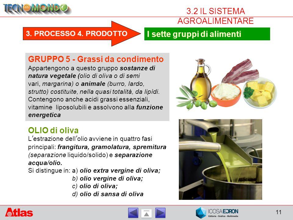 11 3.2 IL SISTEMA AGROALIMENTARE 3.PROCESSO 4.