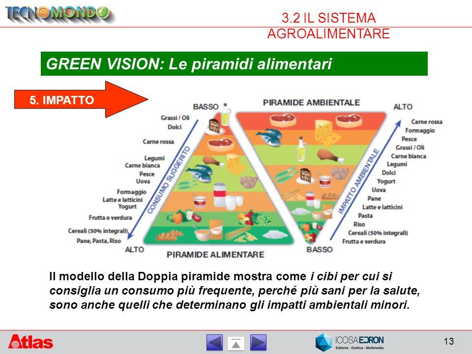 13 3.2 IL SISTEMA AGROALIMENTARE GREEN VISION: Le piramidi alimentari Il modello della Doppia piramide mostra come i cibi per cui si consiglia un consumo più frequente, perché più sani per la salute, sono anche quelli che determinano gli impatti ambientali minori.