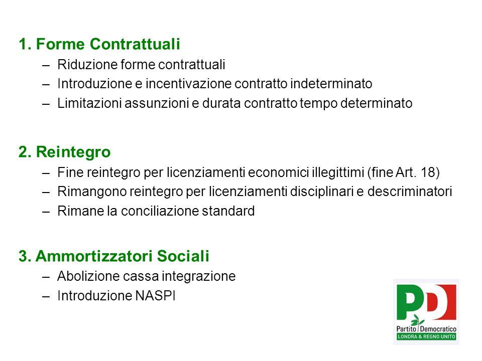 1. Forme Contrattuali –Riduzione forme contrattuali –Introduzione e incentivazione contratto indeterminato –Limitazioni assunzioni e durata contratto