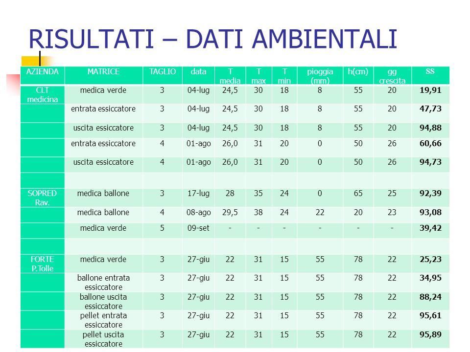 RISULTATI – DATI AMBIENTALI AZIENDAMATRICETAGLIOdataT media T max T min pioggia (mm) h(cm)gg crescita SS CLT medicina medica verde304-lug24,5301885520