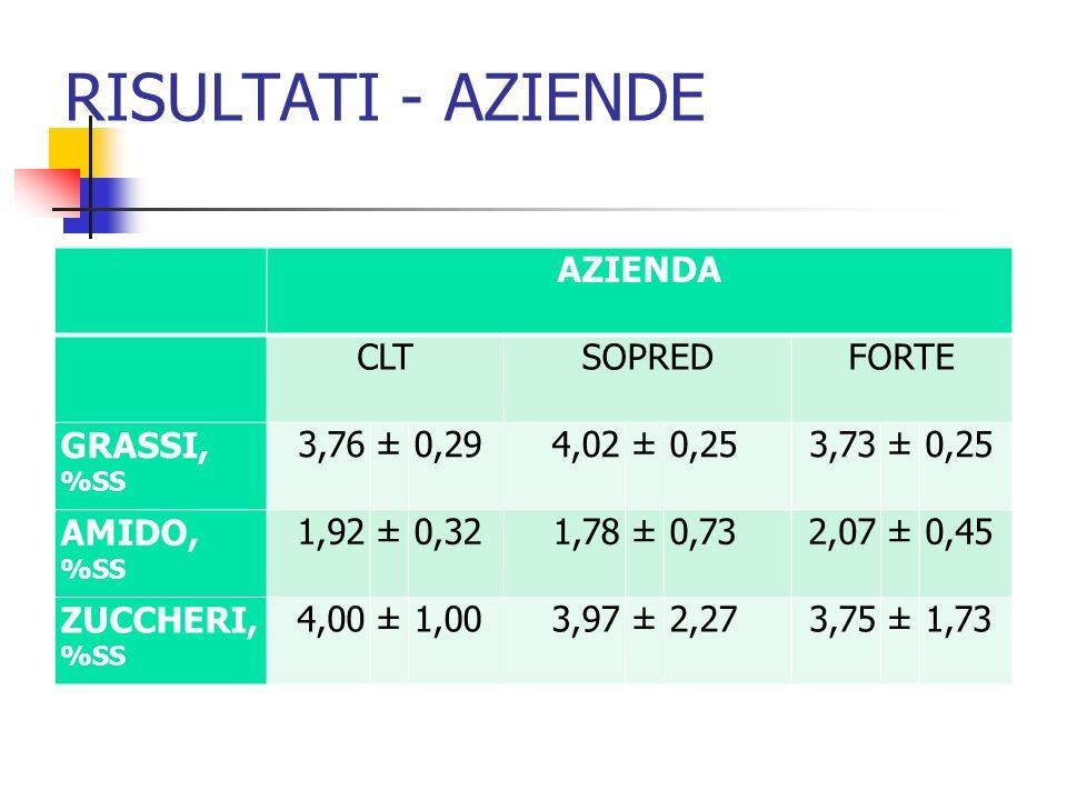 RISULTATI - AZIENDE AZIENDA CLTSOPREDFORTE GRASSI, %SS 3,76±0,294,02±0,253,73±0,25 AMIDO, %SS 1,92±0,321,78±0,732,07±0,45 ZUCCHERI, %SS 4,00±1,003,97±