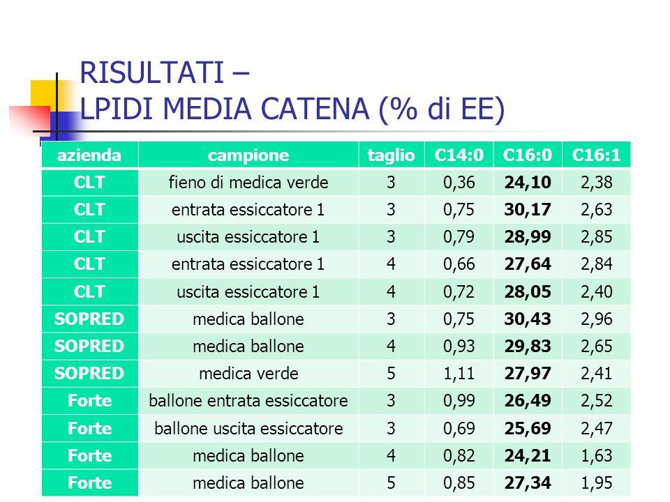 RISULTATI – LPIDI MEDIA CATENA (% di EE) aziendacampionetaglioC14:0C16:0C16:1 CLTfieno di medica verde30,3624,102,38 CLTentrata essiccatore 130,7530,1