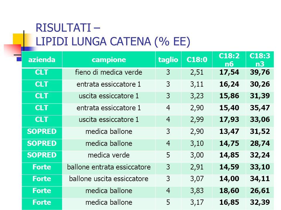 RISULTATI – LIPIDI LUNGA CATENA (% EE) aziendacampionetaglioC18:0 C18:2 n6 C18:3 n3 CLTfieno di medica verde32,5117,5439,76 CLTentrata essiccatore 133