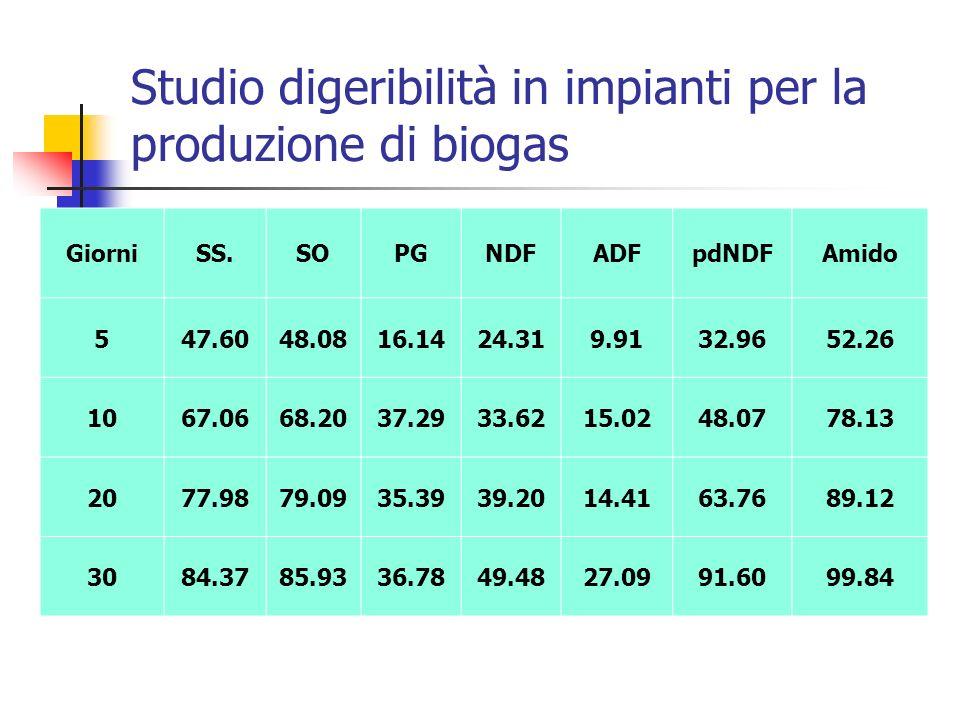 Studio digeribilità in impianti per la produzione di biogas GiorniSS.SOPGNDFADFpdNDFAmido 547.6048.0816.1424.319.9132.9652.26 1067.0668.2037.2933.6215