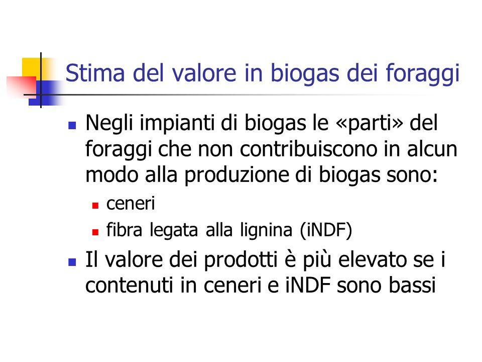 Negli impianti di biogas le «parti» del foraggi che non contribuiscono in alcun modo alla produzione di biogas sono: ceneri fibra legata alla lignina (iNDF) Il valore dei prodotti è più elevato se i contenuti in ceneri e iNDF sono bassi Stima del valore in biogas dei foraggi