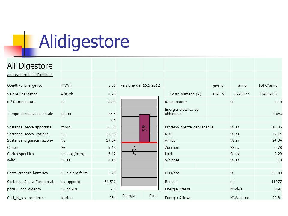 Alidigestore Ali-Digestore andrea.formigoni@unibo.it Obiettivo EnergeticoMW/h1.00versione del 16.5.2012 Costo Alimenti (€) giornoannoIOFC/anno Valore
