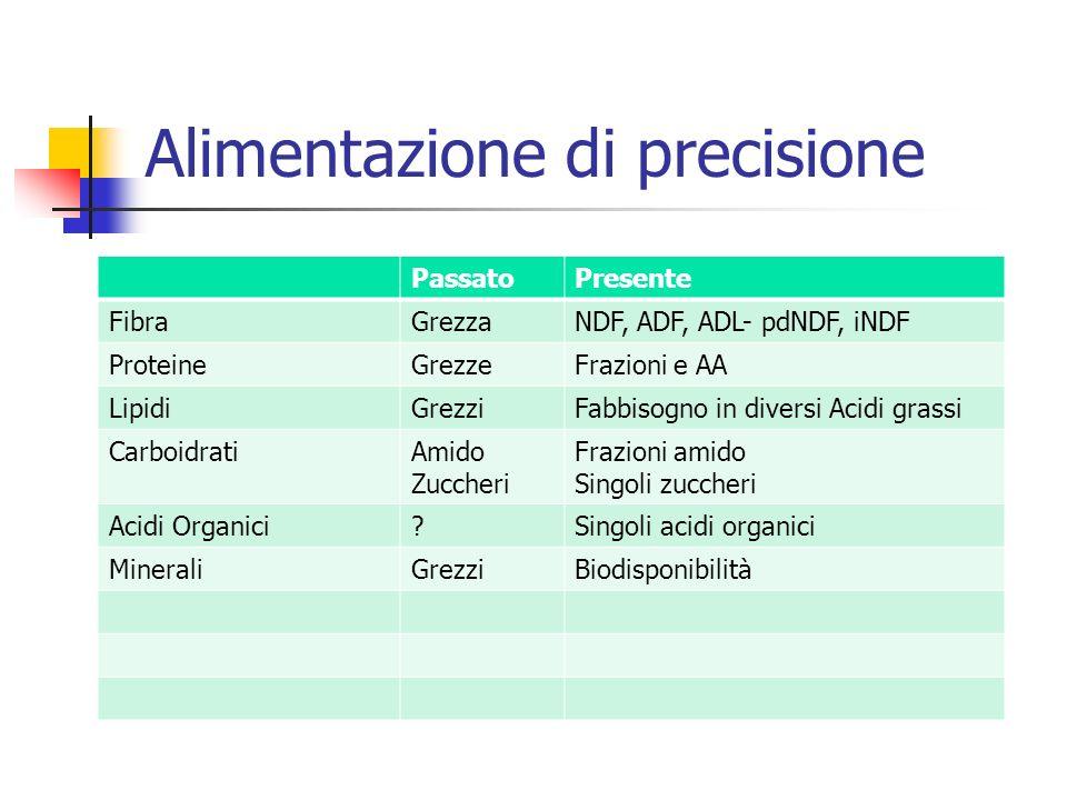 Alimentazione di precisione PassatoPresente FibraGrezzaNDF, ADF, ADL- pdNDF, iNDF ProteineGrezzeFrazioni e AA LipidiGrezziFabbisogno in diversi Acidi grassi CarboidratiAmido Zuccheri Frazioni amido Singoli zuccheri Acidi Organici Singoli acidi organici MineraliGrezziBiodisponibilità