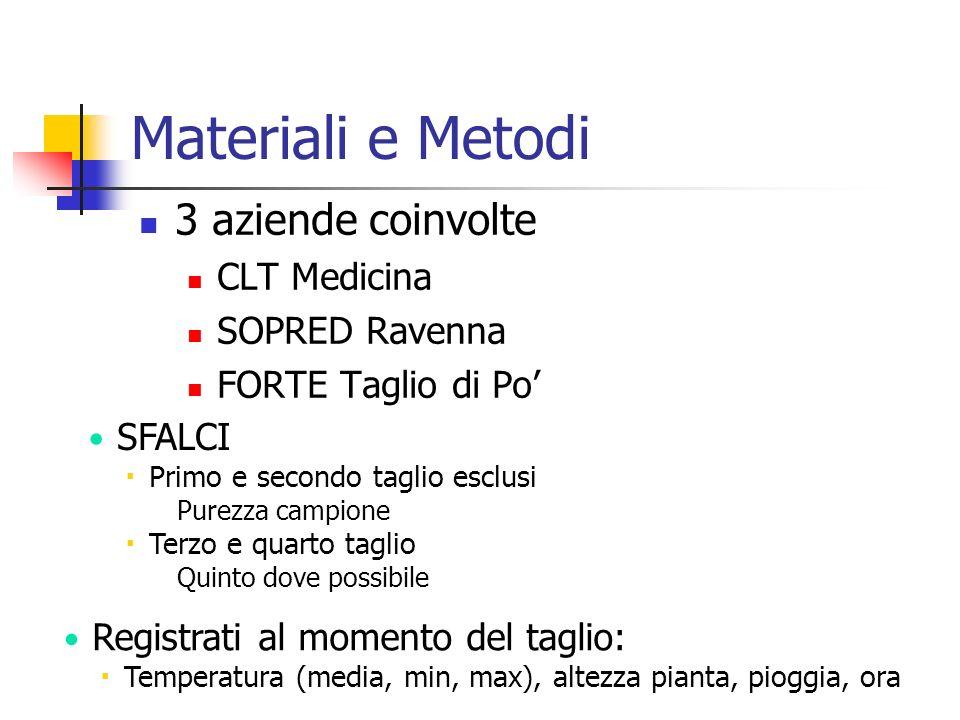 Materiali e Metodi 3 aziende coinvolte CLT Medicina SOPRED Ravenna FORTE Taglio di Po' SFALCI  Primo e secondo taglio esclusi  Purezza campione  Te