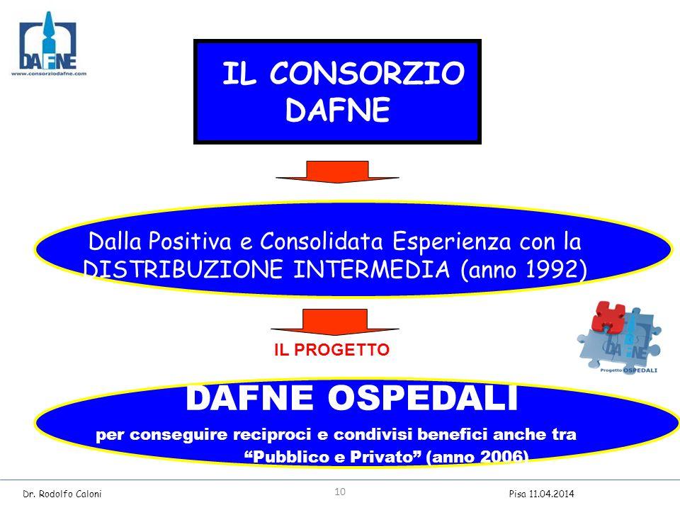 IL CONSORZIO DAFNE Dalla Positiva e Consolidata Esperienza con la DISTRIBUZIONE INTERMEDIA (anno 1992) DAFNE OSPEDALI per conseguire reciproci e condivisi benefici anche tra Pubblico e Privato (anno 2006) IL PROGETTO 10 Dr.