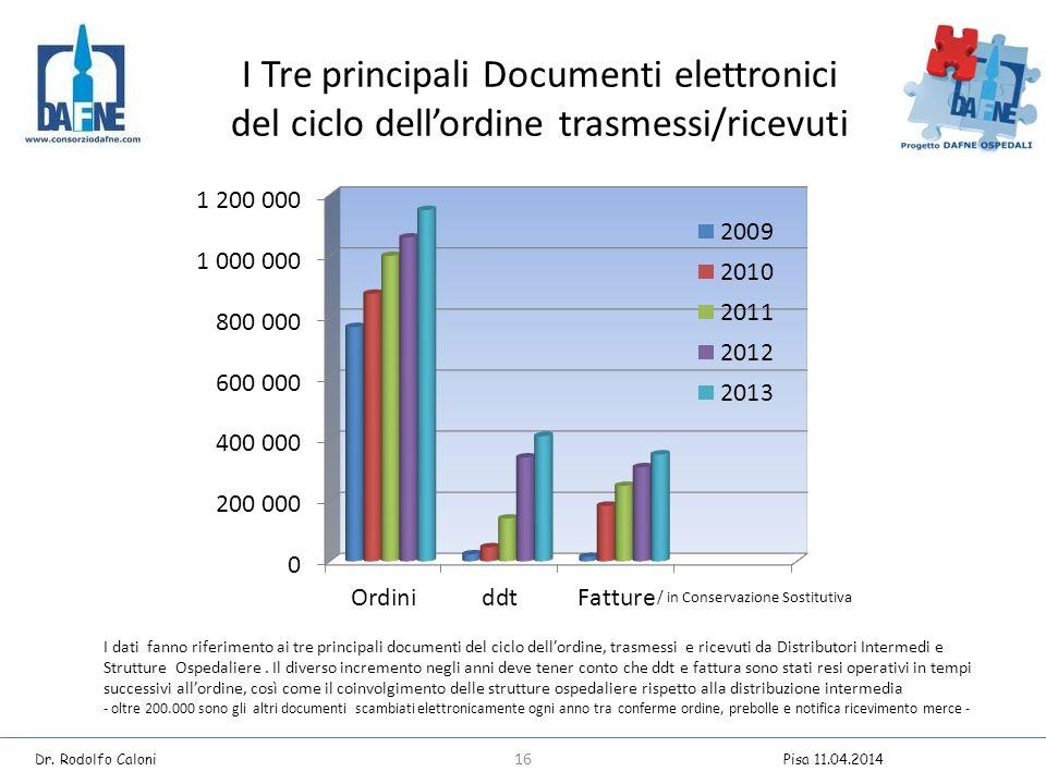 I Tre principali Documenti elettronici del ciclo dell'ordine trasmessi/ricevuti I dati fanno riferimento ai tre principali documenti del ciclo dell'ordine, trasmessi e ricevuti da Distributori Intermedi e Strutture Ospedaliere.