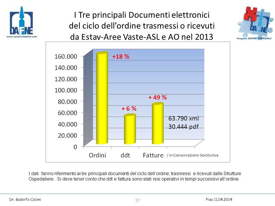 I Tre principali Documenti elettronici del ciclo dell'ordine trasmessi o ricevuti da Estav-Aree Vaste-ASL e AO nel 2013 I dati fanno riferimento ai tre principali documenti del ciclo dell'ordine, trasmessi e ricevuti dalle Strutture Ospedaliere.