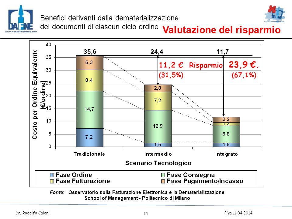 35,624,411,7 Fonte: Osservatorio sulla Fatturazione Elettronica e la Dematerializzazione School of Management - Politecnico di Milano Valutazione del risparmio Benefici derivanti dalla dematerializzazione dei documenti di ciascun ciclo ordine 11,2 € Risparmio 23,9 €.