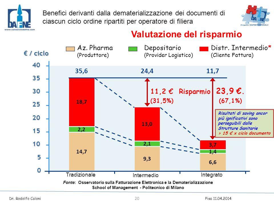 € / ciclo 35,624,411,7 14,7 9,3 6,6 2,2 2,1 1,4 18,7 13,0 3,7 0 5 10 15 20 25 30 35 40 11,2 € Risparmio 23,9 €.