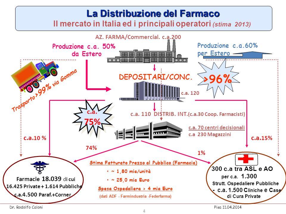 La Distribuzione del Farmaco La Distribuzione del Farmaco Il mercato in Italia ed i principali operatori (stima 2013) c.a.