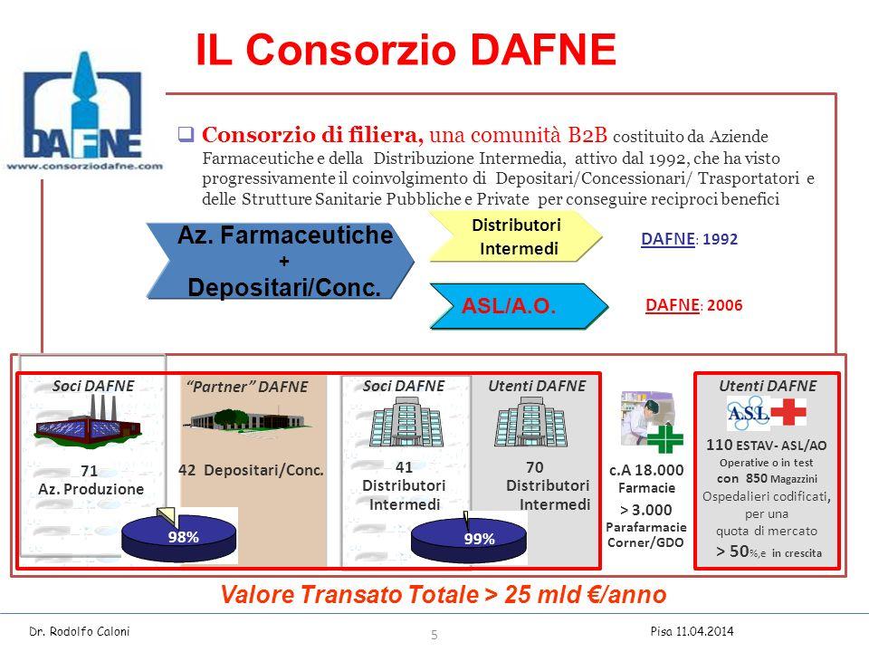 Az.Farmaceutiche + Depositari/Conc.