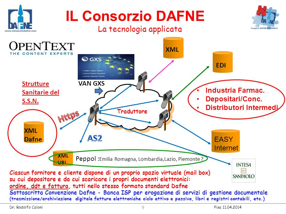 Strutture Sanitarie del S.S.N.XML Dafne XML EDI VAN GXS Industria Farmac.