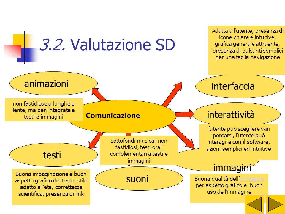 3.2. Valutazione SD testi immagini suoni animazioni interattività interfaccia Buona impaginazione e buon aspetto grafico del testo, stile adatto all'e