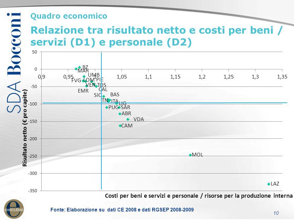 Quadro economico Costi pro-capite per prestazioni affidate all'esterno (2008) 11 Fonte: Elaborazione su dati CE 2008 e dati RGSEP 2008-2009