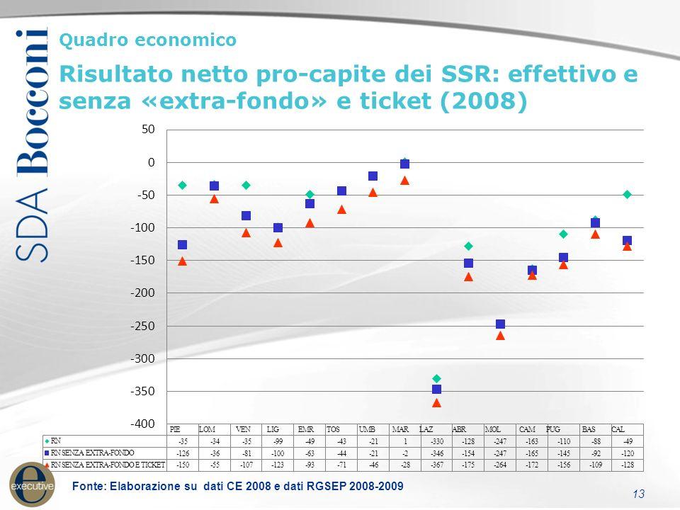 13 Fonte: Elaborazione su dati CE 2008 e dati RGSEP 2008-2009 Quadro economico Risultato netto pro-capite dei SSR: effettivo e senza «extra-fondo» e ticket (2008)