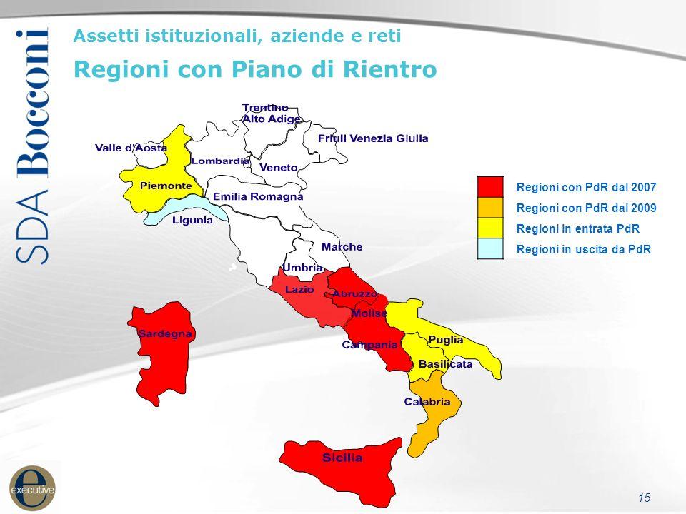 15 Regioni con PdR dal 2007 Regioni con PdR dal 2009 Regioni in entrata PdR Regioni in uscita da PdR Assetti istituzionali, aziende e reti Regioni con Piano di Rientro