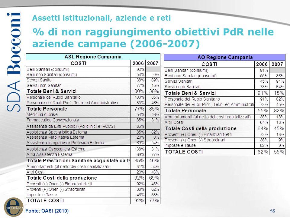 16 Assetti istituzionali, aziende e reti % di non raggiungimento obiettivi PdR nelle aziende campane (2006-2007) Fonte: OASI (2010)