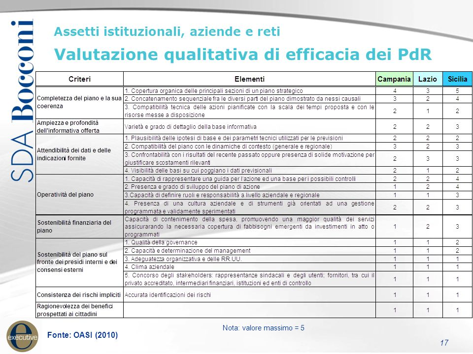 17 Assetti istituzionali, aziende e reti Valutazione qualitativa di efficacia dei PdR Fonte: OASI (2010) Nota: valore massimo = 5
