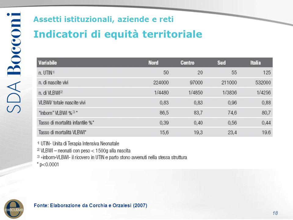 18 Assetti istituzionali, aziende e reti Indicatori di equità territoriale Fonte: Elaborazione da Corchia e Orzalesi (2007)