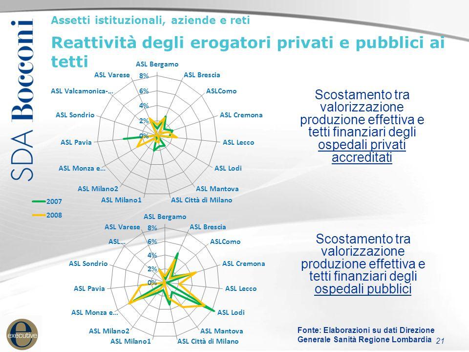 22 Assetti istituzionali, aziende e reti Turnover DG (1996-2010): indici di apertura e instabilità 9,3 anni 2,6 2,6 anni 1,7 anni 4,8 anni 4,5 anni Durata media in carica dei DG 3,8 anni (AO 4,1 - ASL 3,5) Fonte: OASI (2010)
