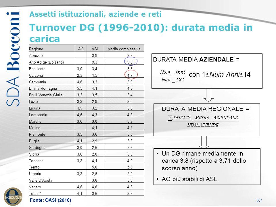 23 DURATA MEDIA REGIONALE = Assetti istituzionali, aziende e reti Turnover DG (1996-2010): durata media in carica DURATA MEDIA AZIENDALE = Un DG rimane mediamente in carica 3,8 (rispetto a 3,71 dello scorso anno) AO più stabili di ASL con 1≤Num-Anni≤14 RegioneAOASLMedia complessiva Abruzzo 3,8 Alto Adige (Bolzano) 9,3 Basilicata 3,0 3,4 3,3 Calabria 2,3 1,5 1,7 Campania 4,8 3,3 3,9 Emilia Romagna 5,5 4,1 4,5 Friuli Venezia Giulia 3,3 3,5 3,4 Lazio 3,3 2,9 3,0 Liguria 4,9 3,2 3,8 Lombardia 4,6 4,3 4,5 Marche 3,6 3,0 3,2 Molise 4,1 Piemonte 3,5 3,6 Puglia 4,1 2,9 3,3 Sardegna 3,0 2,6 Sicilia 3,6 2,8 3,3 Toscana 3,8 4,1 4,0 Trento 5,0 Umbria 3,8 2,6 2,9 Valle D Aosta 3,8 Veneto 4,8 Totale* 4,1 3,6 3,8 Fonte: OASI (2010)