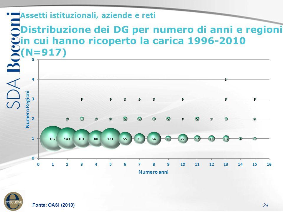 24 Assetti istituzionali, aziende e reti Distribuzione dei DG per numero di anni e regioni in cui hanno ricoperto la carica 1996-2010 (N=917) Fonte: OASI (2010)