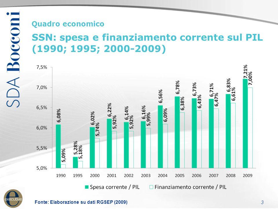 3 Quadro economico SSN: spesa e finanziamento corrente sul PIL (1990; 1995; 2000-2009) Fonte: Elaborazione su dati RGSEP (2009)