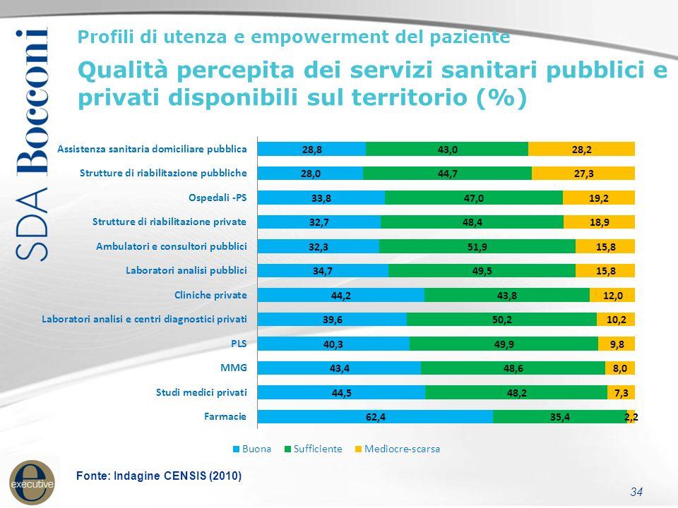 34 Profili di utenza e empowerment del paziente Qualità percepita dei servizi sanitari pubblici e privati disponibili sul territorio (%) Fonte: Indagine CENSIS (2010)