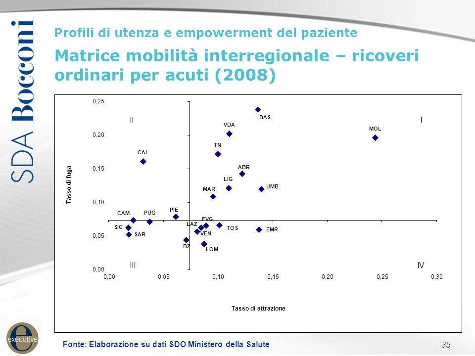 35 Profili di utenza e empowerment del paziente Matrice mobilità interregionale – ricoveri ordinari per acuti (2008) Fonte: Elaborazione su dati SDO Ministero della Salute