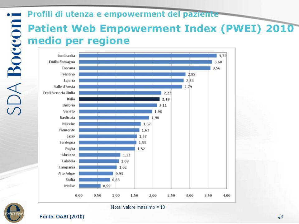 41 Profili di utenza e empowerment del paziente Patient Web Empowerment Index (PWEI) 2010 medio per regione Nota: valore massimo = 10 Fonte: OASI (2010)