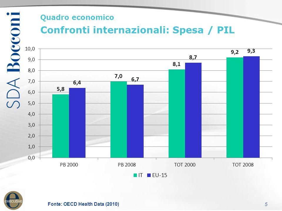 5 Fonte: OECD Health Data (2010) Quadro economico Confronti internazionali: Spesa / PIL