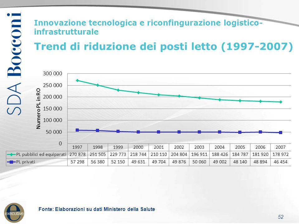 53 Innovazione tecnologica e riconfigurazione logistico- infrastrutturale Trend ricoveri totali e var.% (1999-2009*) *2009 dato provvisorio Fonte: Elaborazioni su dati Ministero della Salute