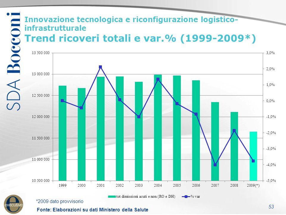 54 Innovazione tecnologica e riconfingurazione logistico- infrastrutturale Trend incremento numero strutture territoriali (1997-2007) Fonte: Elaborazioni su dati Ministero della Salute